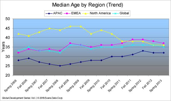 Median-Age