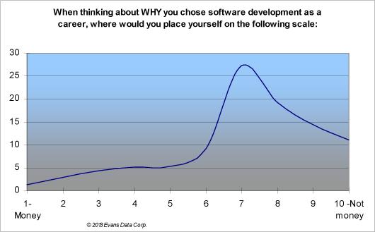 Software-Development-Career
